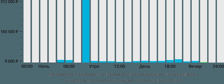 Динамика цен в зависимости от времени вылета из Москвы в Берген