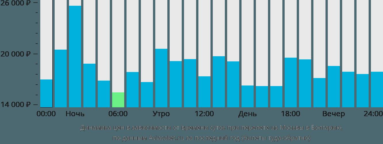 Динамика цен в зависимости от времени вылета из Москвы в Болгарию