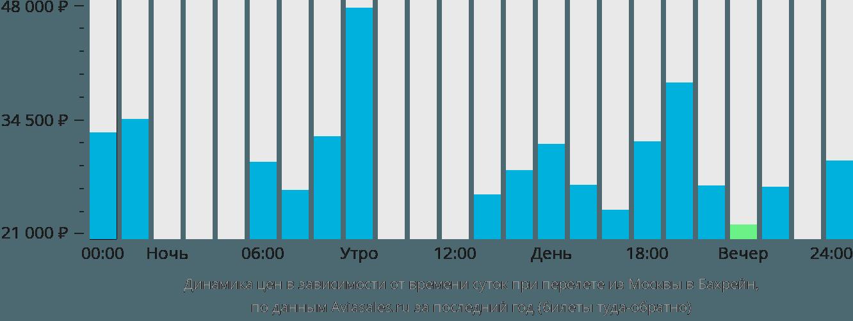 Динамика цен в зависимости от времени вылета из Москвы в Бахрейн