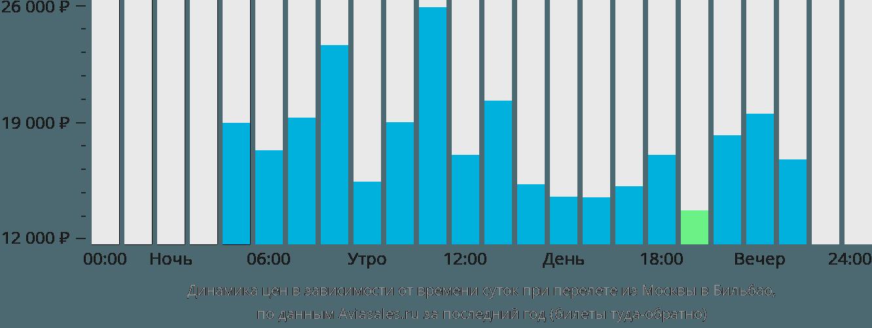 Динамика цен в зависимости от времени вылета из Москвы в Бильбао