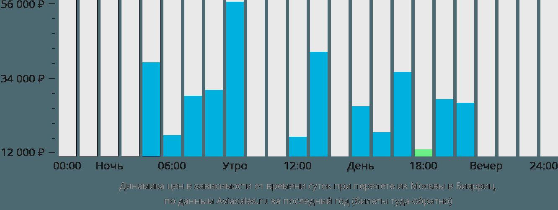 Динамика цен в зависимости от времени вылета из Москвы в Биарриц