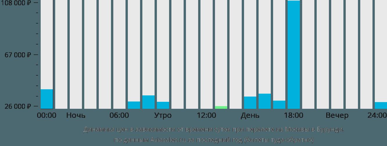 Динамика цен в зависимости от времени вылета из Москвы в Бурунди