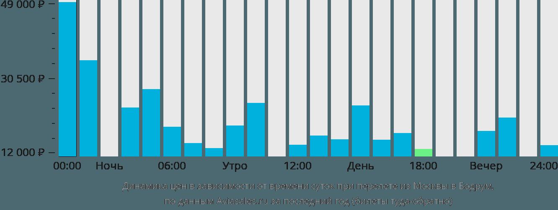 Динамика цен в зависимости от времени вылета из Москвы в Бодрум