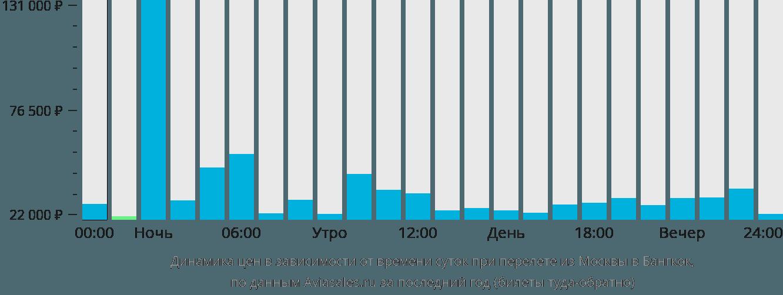 Динамика цен в зависимости от времени вылета из Москвы в Бангкок