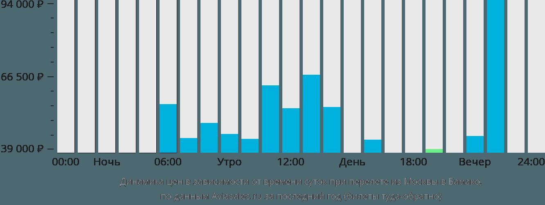 Динамика цен в зависимости от времени вылета из Москвы в Бамако