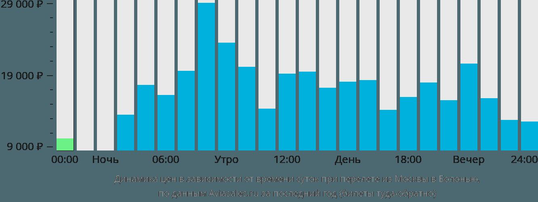 Динамика цен в зависимости от времени вылета из Москвы в Болонью