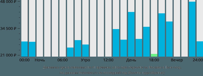 Динамика цен в зависимости от времени вылета из Москвы в Бангалор