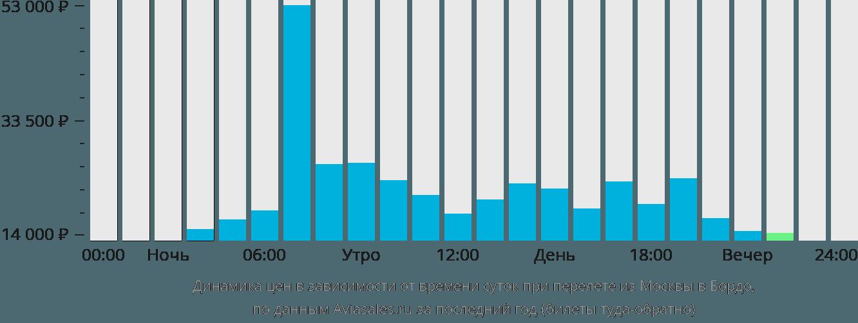 Динамика цен в зависимости от времени вылета из Москвы в Бордо