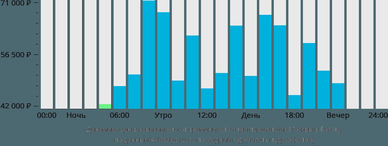 Динамика цен в зависимости от времени вылета из Москвы в Боготу