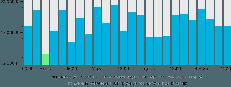 Динамика цен в зависимости от времени вылета из Москвы в Бургас