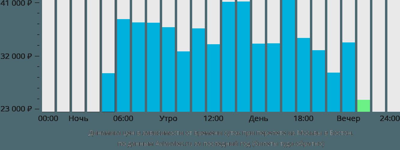 Динамика цен в зависимости от времени вылета из Москвы в Бостон