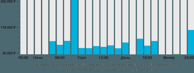 Динамика цен в зависимости от времени вылета из Москвы на Багамы