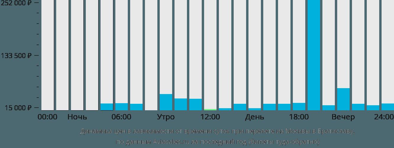 Динамика цен в зависимости от времени вылета из Москвы в Братиславу