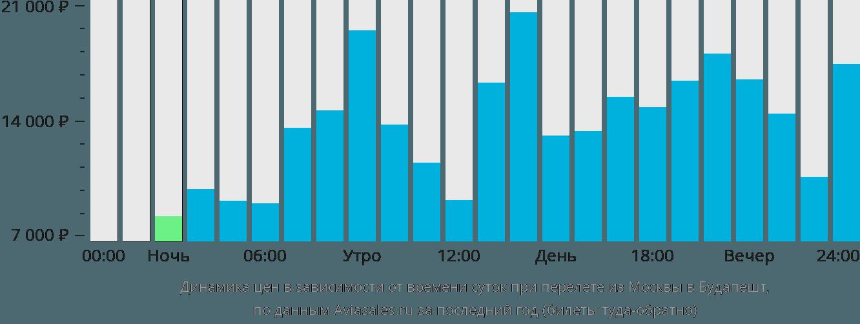 Динамика цен в зависимости от времени вылета из Москвы в Будапешт