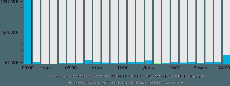 Динамика цен в зависимости от времени вылета из Москвы в Беларусь