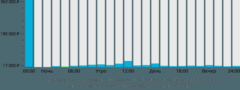 Динамика цен в зависимости от времени вылета из Москвы в Касабланку