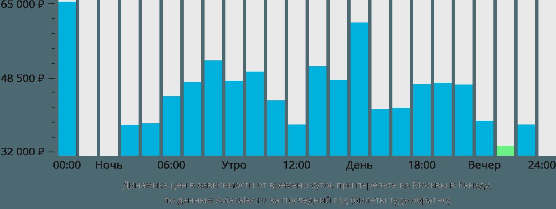 Динамика цен в зависимости от времени вылета из Москвы в Канаду