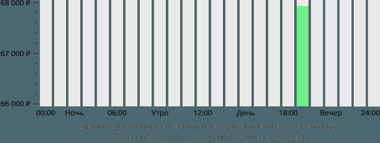 Динамика цен в зависимости от времени вылета из Москвы в Кембридж