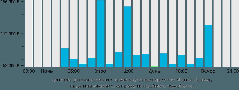 Динамика цен в зависимости от времени вылета из Москвы в Каракас