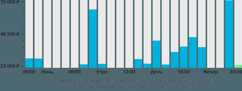 Динамика цен в зависимости от времени вылета из Москвы в Калькутту