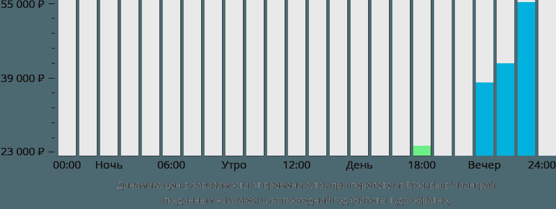 Динамика цен в зависимости от времени вылета из Москвы в Чианграй