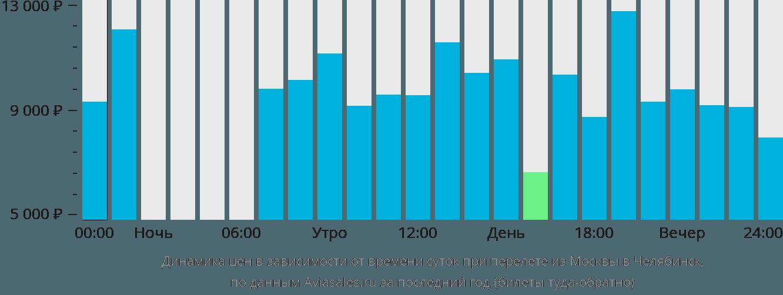 Динамика цен в зависимости от времени вылета из Москвы в Челябинск