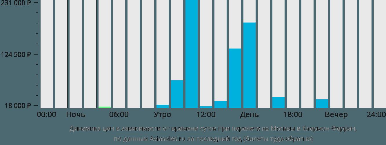 Динамика цен в зависимости от времени вылета из Москвы в Клермон-Ферран
