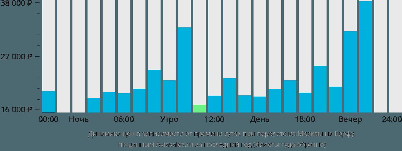 Динамика цен в зависимости от времени вылета из Москвы на Корфу