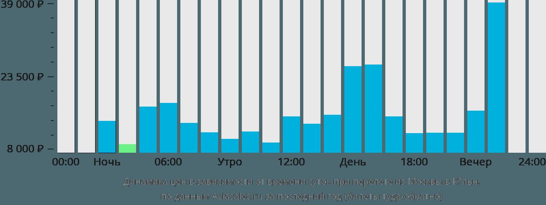 Динамика цен в зависимости от времени вылета из Москвы в Кельн