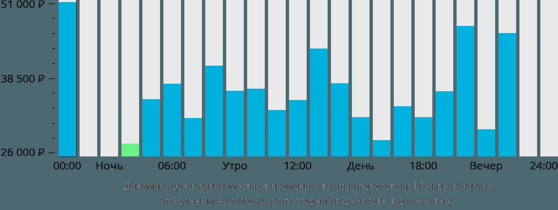 Динамика цен в зависимости от времени вылета из Москвы в Чикаго