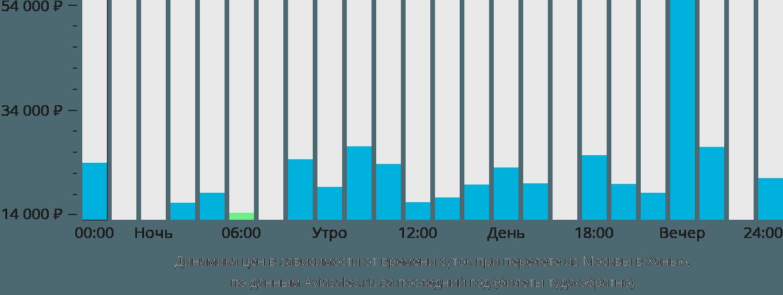 Динамика цен в зависимости от времени вылета из Москвы в Ханью