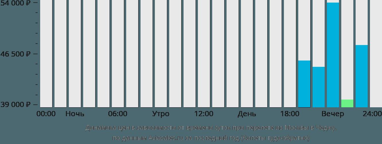 Динамика цен в зависимости от времени вылета из Москвы в Чеджу