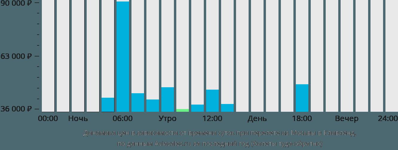 Динамика цен в зависимости от времени вылета из Москвы в Кливленд