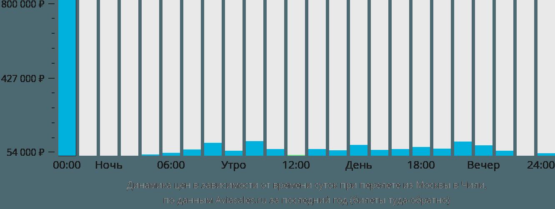 Динамика цен в зависимости от времени вылета из Москвы в Чили