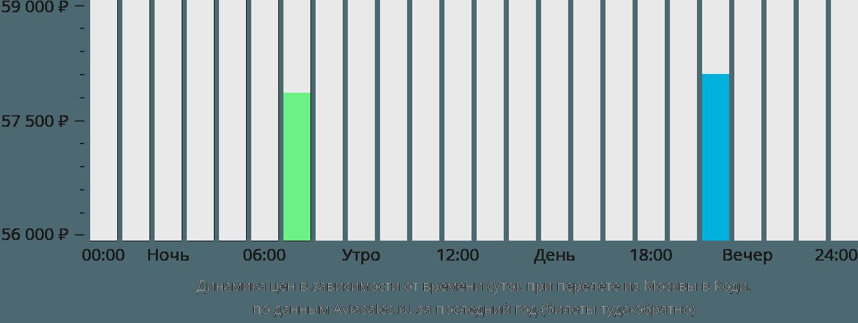 Динамика цен в зависимости от времени вылета из Москвы в Коди