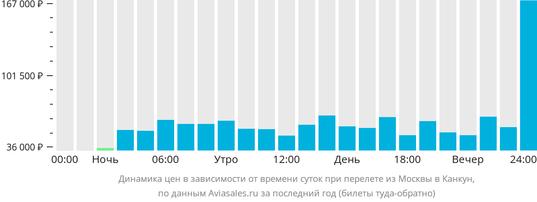 Динамика цен в зависимости от времени вылета из Москвы в Канкун