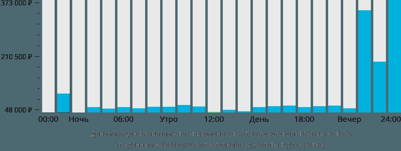 Динамика цен в зависимости от времени вылета из Москвы на Кубу