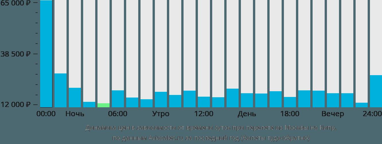 Динамика цен в зависимости от времени вылета из Москвы на Кипр