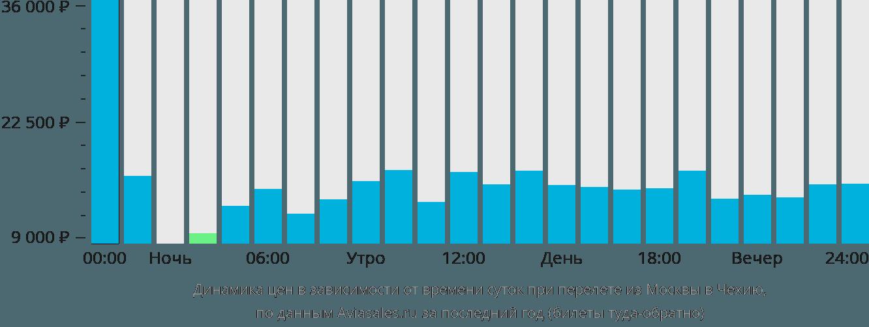 Динамика цен в зависимости от времени вылета из Москвы в Чехию