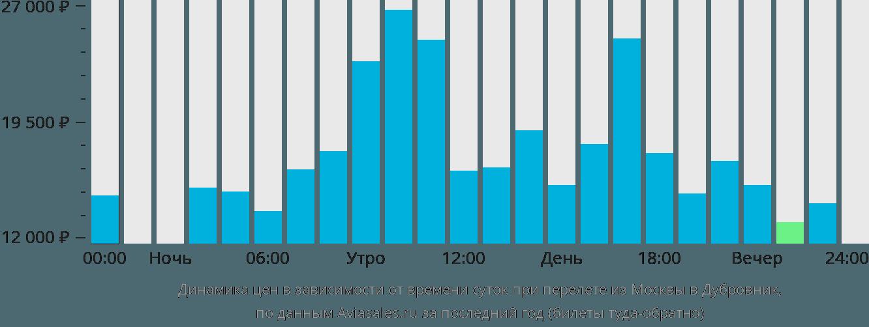 Динамика цен в зависимости от времени вылета из Москвы в Дубровник