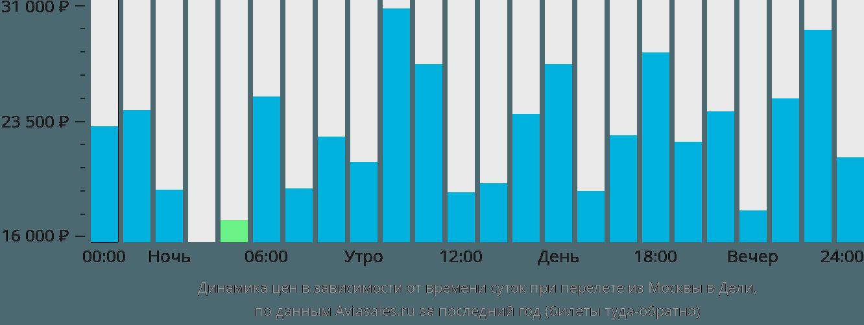 Динамика цен в зависимости от времени вылета из Москвы в Дели