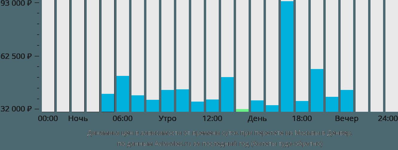 Динамика цен в зависимости от времени вылета из Москвы в Денвер