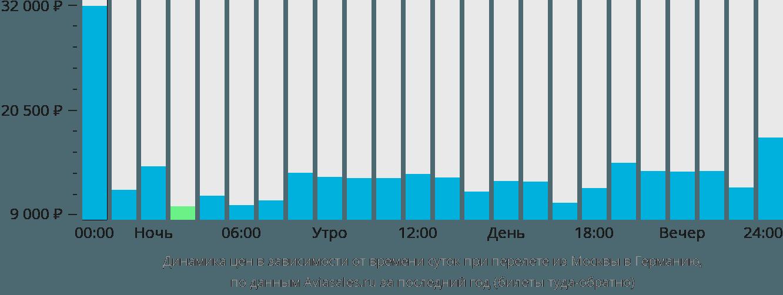 Динамика цен в зависимости от времени вылета из Москвы в Германию