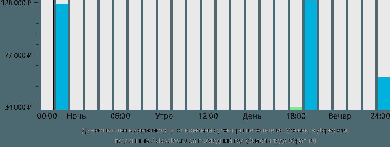 Динамика цен в зависимости от времени вылета из Москвы в Дармсала