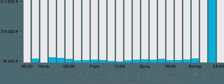 Динамика цен в зависимости от времени вылета из Москвы в Доминиканскую Республику