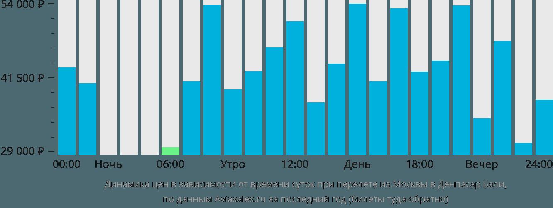 Динамика цен в зависимости от времени вылета из Москвы в Денпасар Бали