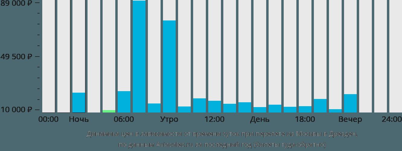 Динамика цен в зависимости от времени вылета из Москвы в Дрезден