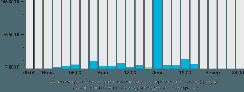 Динамика цен в зависимости от времени вылета из Москвы в Дортмунд
