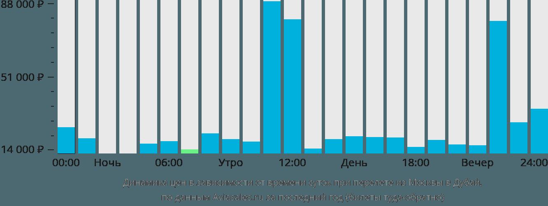 Динамика цен в зависимости от времени вылета из Москвы в Дубай