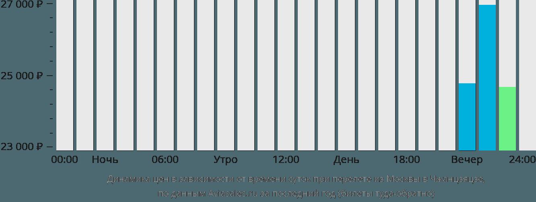Динамика цен в зависимости от времени вылета из Москвы в Чжанцзяцзе